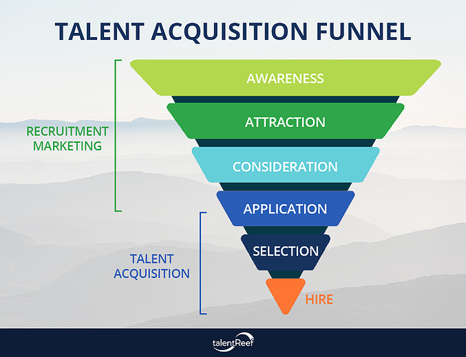 TALENT ACQUISITION FUNNEL FINAL